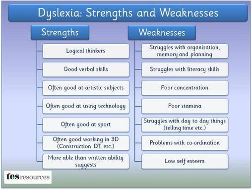 Dyslexia Strengths and Weaknesses Dyslexia Research